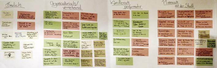 Die Ideen der Stadtteilwerkstatt Wüste wurden in vier verschiedene Kategorien geordnet und mit den TeilnehmerInnen bei einem abschließenden Ideengespräch diskutiert.